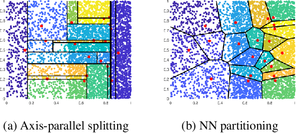 Figure 1 for Nearest-Neighbour-Induced Isolation Similarity and its Impact on Density-Based Clustering