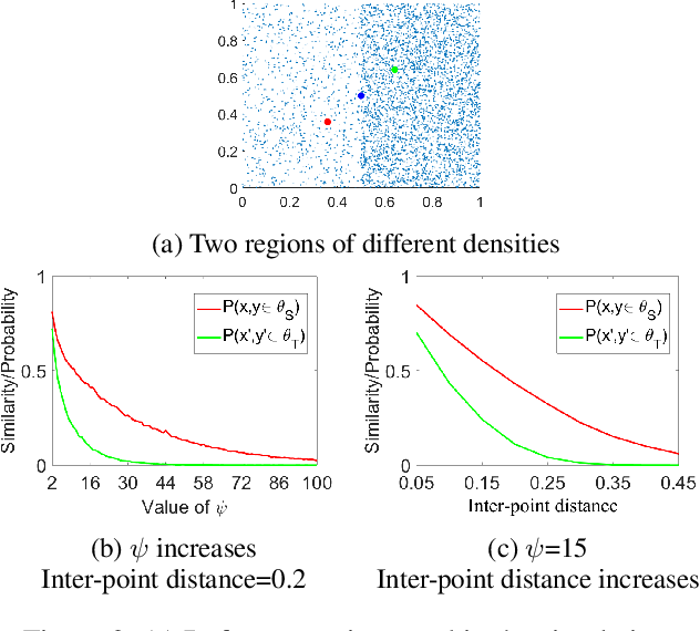 Figure 3 for Nearest-Neighbour-Induced Isolation Similarity and its Impact on Density-Based Clustering