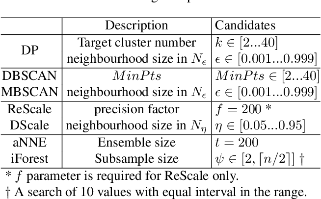 Figure 4 for Nearest-Neighbour-Induced Isolation Similarity and its Impact on Density-Based Clustering
