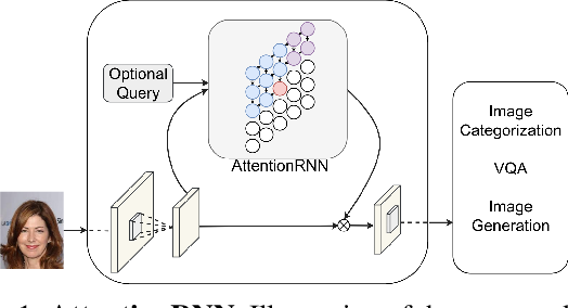 Figure 1 for AttentionRNN: A Structured Spatial Attention Mechanism