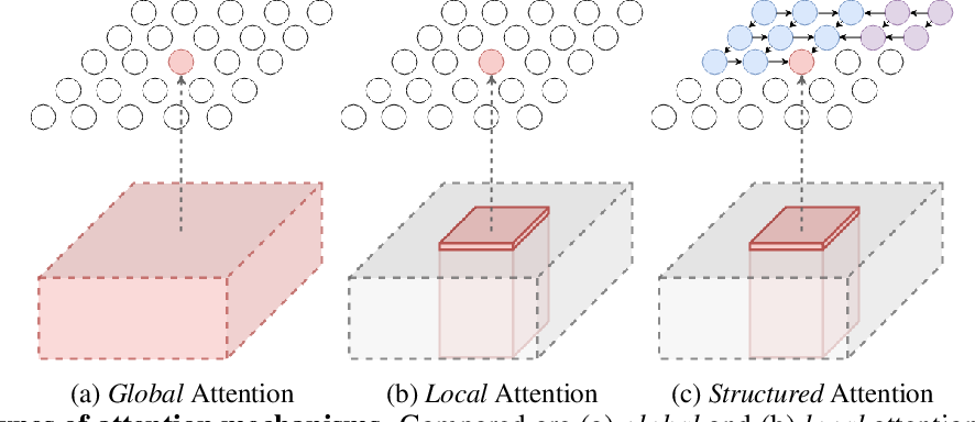 Figure 3 for AttentionRNN: A Structured Spatial Attention Mechanism