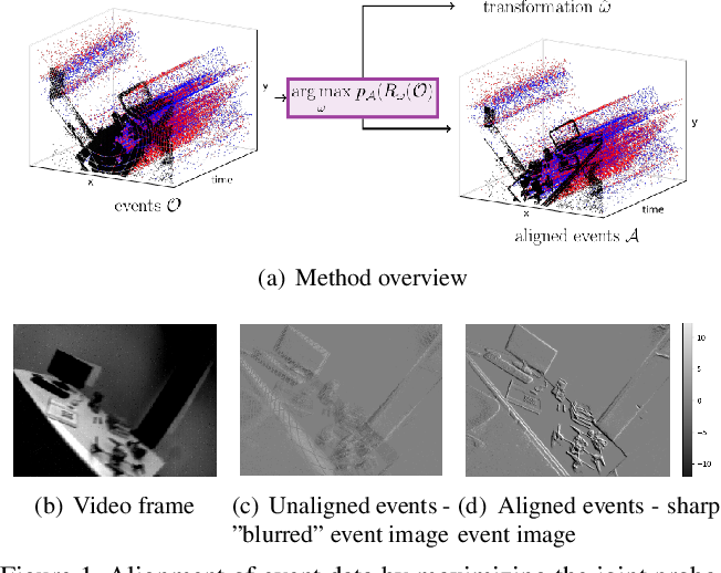 Figure 1 for The Spatio-Temporal Poisson Point Process: A Simple Model for the Alignment of Event Camera Data