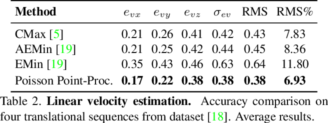 Figure 4 for The Spatio-Temporal Poisson Point Process: A Simple Model for the Alignment of Event Camera Data