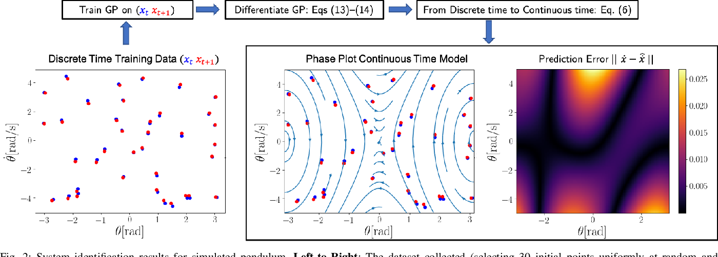 Figure 1 for Learning Unstable Dynamics with One Minute of Data: A Differentiation-based Gaussian Process Approach