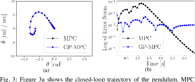 Figure 2 for Learning Unstable Dynamics with One Minute of Data: A Differentiation-based Gaussian Process Approach