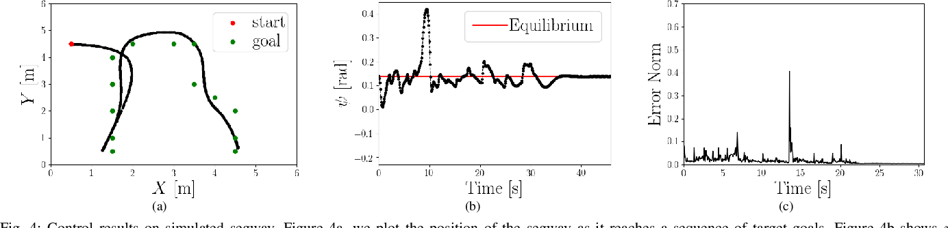 Figure 3 for Learning Unstable Dynamics with One Minute of Data: A Differentiation-based Gaussian Process Approach
