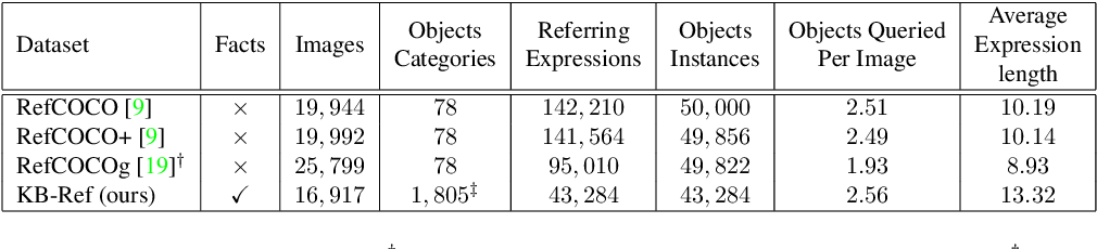 Figure 2 for Give Me Something to Eat: Referring Expression Comprehension with Commonsense Knowledge
