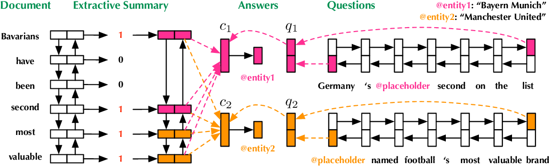 Figure 2 for Reinforced Extractive Summarization with Question-Focused Rewards