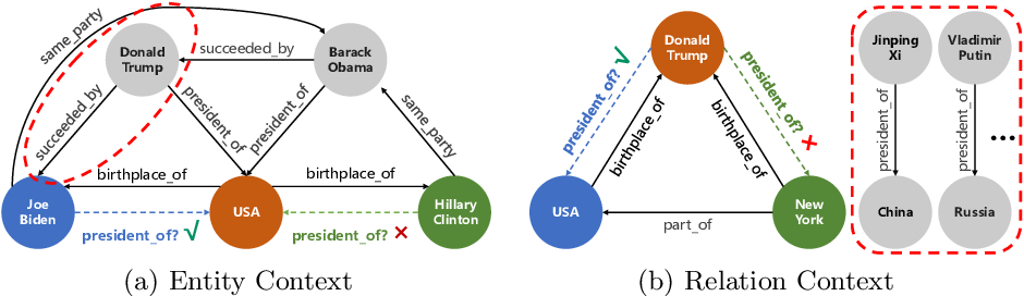 Figure 1 for LightCAKE: A Lightweight Framework for Context-Aware Knowledge Graph Embedding