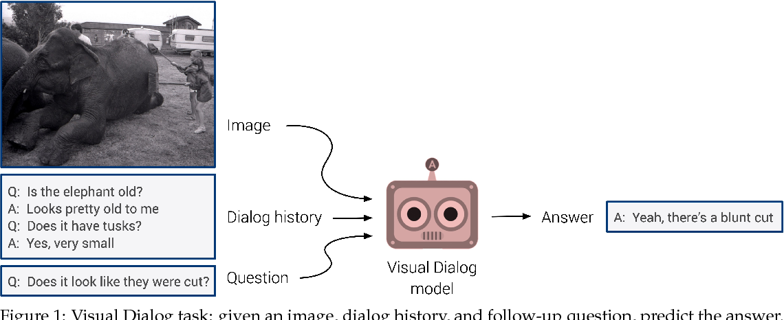 "Figure 1 for Response to ""Visual Dialogue without Vision or Dialogue"" (Massiceti et al., 2018)"