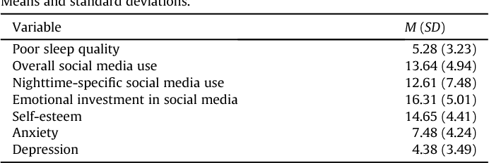Adolescents Nighttime Social Media Use >> Table 1 From Sleepyteens Social Media Use In Adolescence Is