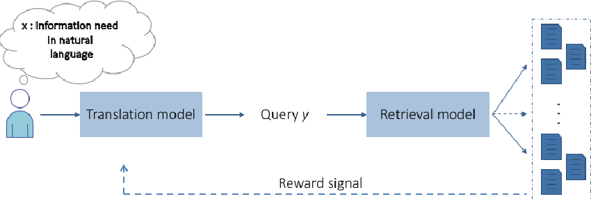 Figure 1 for A Reinforcement Learning-driven Translation Model for Search-Oriented Conversational Systems