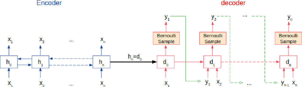 Figure 3 for A Reinforcement Learning-driven Translation Model for Search-Oriented Conversational Systems