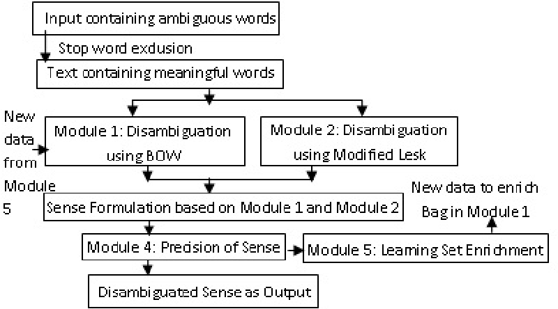 Figure 1 for A Hybrid Approach to Word Sense Disambiguation Combining Supervised and Unsupervised Learning