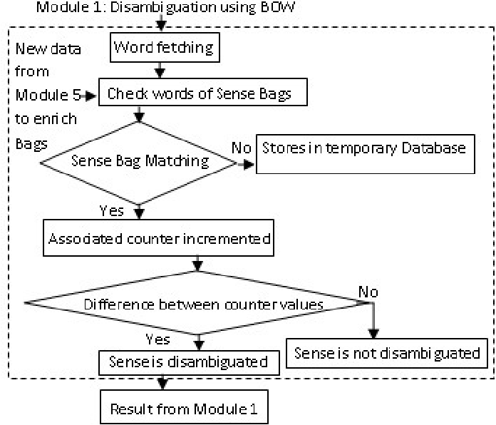 Figure 3 for A Hybrid Approach to Word Sense Disambiguation Combining Supervised and Unsupervised Learning