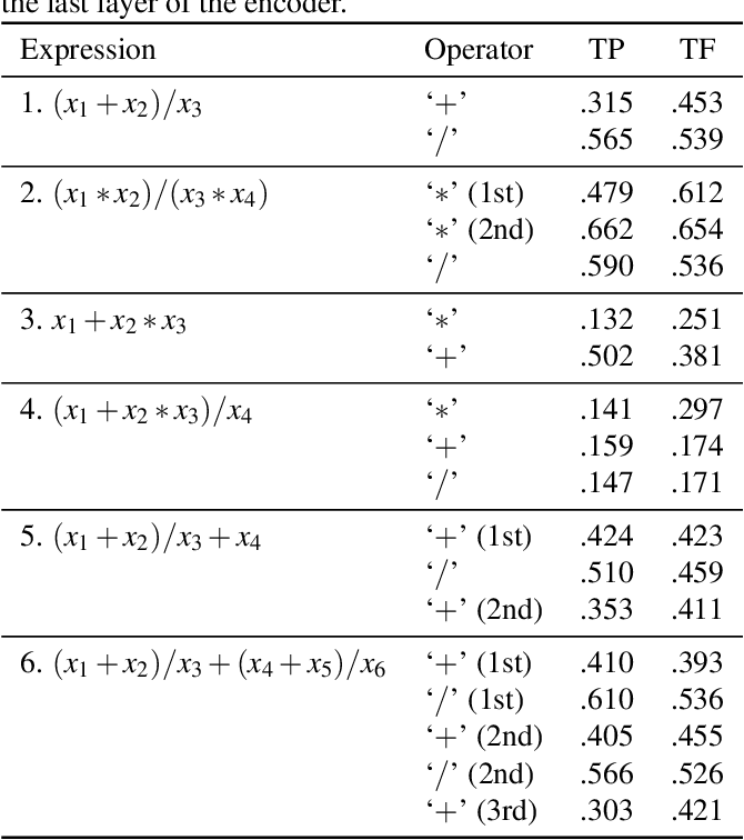 Figure 1 for Compositional Processing Emerges in Neural Networks Solving Math Problems