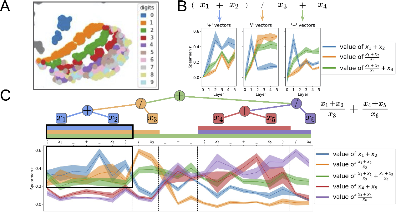 Figure 3 for Compositional Processing Emerges in Neural Networks Solving Math Problems
