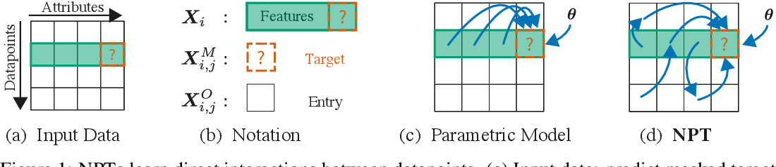 Figure 1 for Self-Attention Between Datapoints: Going Beyond Individual Input-Output Pairs in Deep Learning