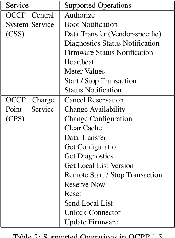 Table 2 from Evaluation of OCPP and IEC 61850 for smart charging