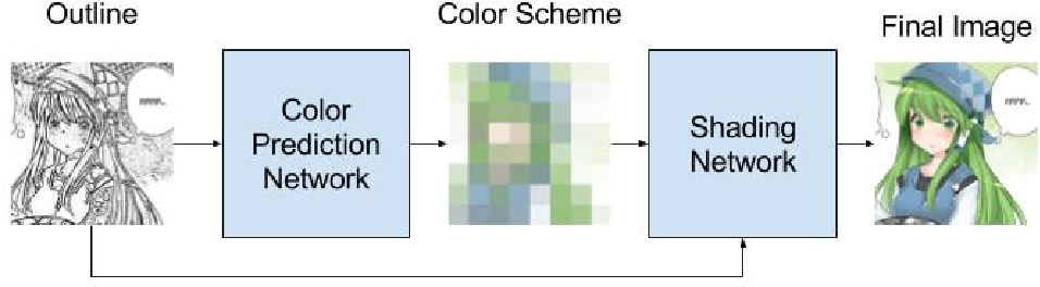 Figure 2 for Outline Colorization through Tandem Adversarial Networks