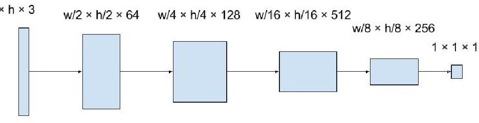 Figure 3 for Outline Colorization through Tandem Adversarial Networks