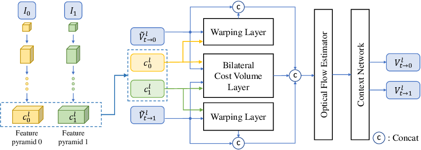 Figure 2 for BMBC:Bilateral Motion Estimation with Bilateral Cost Volume for Video Interpolation
