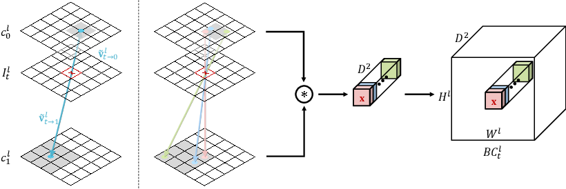 Figure 3 for BMBC:Bilateral Motion Estimation with Bilateral Cost Volume for Video Interpolation