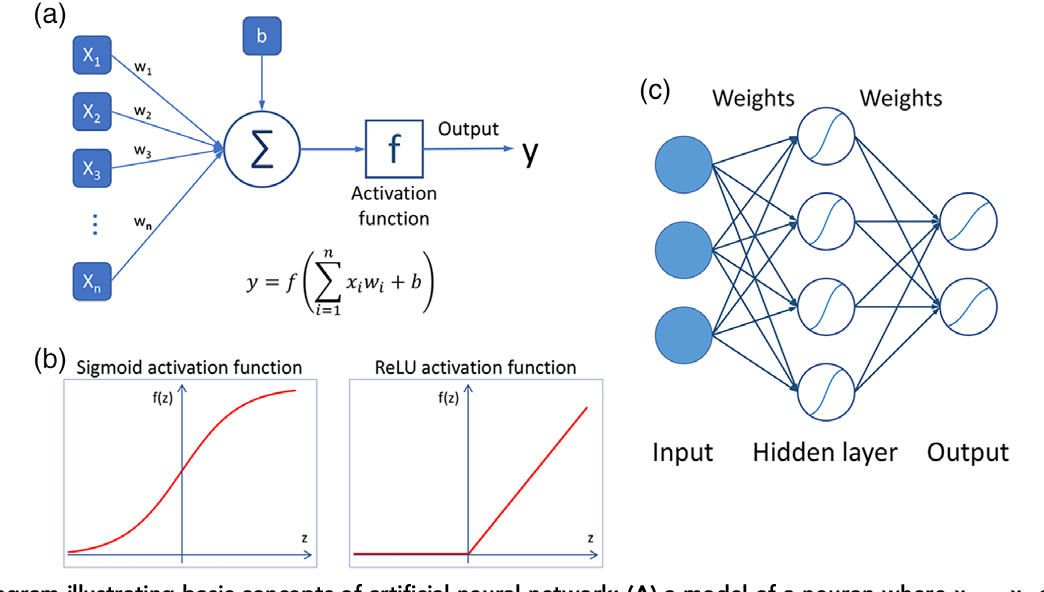 Figure 1 for Deep learning in radiology: an overview of the concepts and a survey of the state of the art