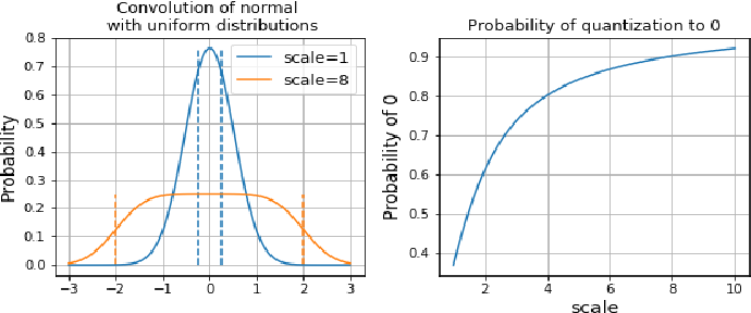 Figure 3 for Dithered backprop: A sparse and quantized backpropagation algorithm for more efficient deep neural network training