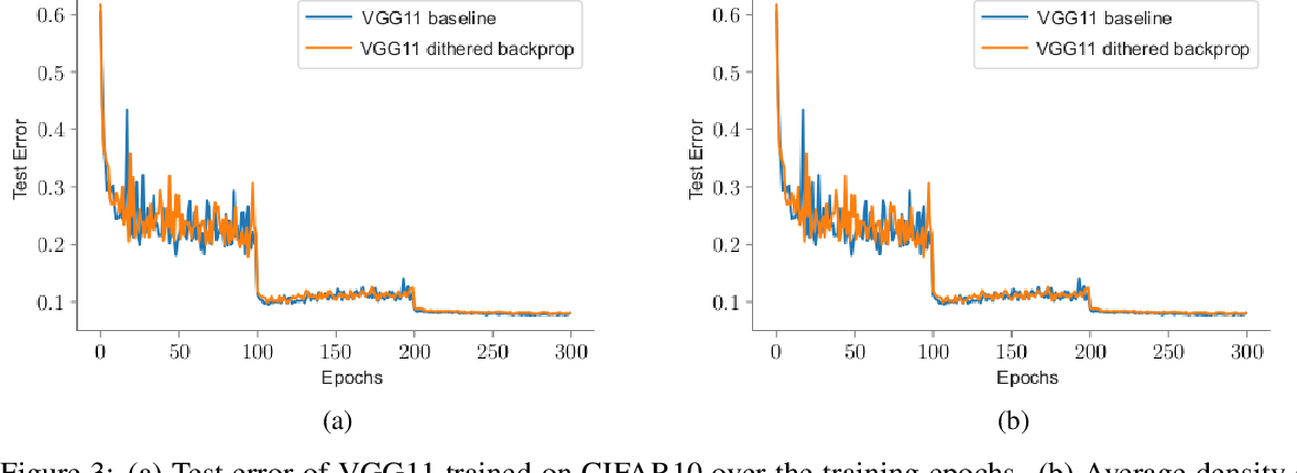 Figure 4 for Dithered backprop: A sparse and quantized backpropagation algorithm for more efficient deep neural network training