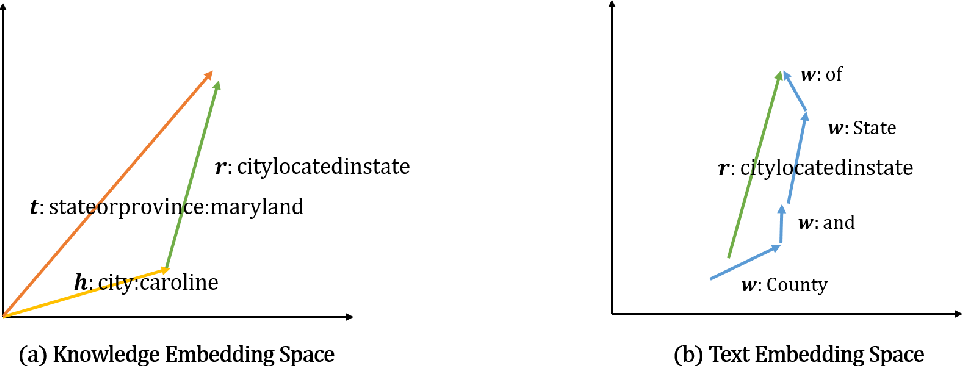 Figure 1 for Jointly Embedding Relations and Mentions for Knowledge Population