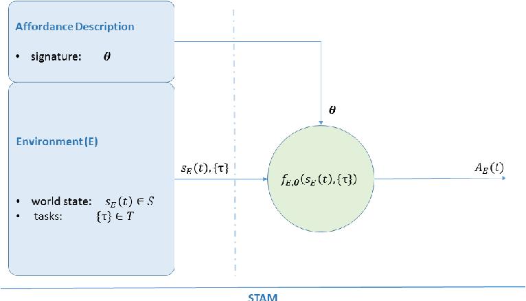 Figure 2 for STAM: A Framework for Spatio-Temporal Affordance Maps
