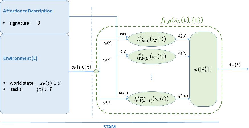 Figure 3 for STAM: A Framework for Spatio-Temporal Affordance Maps