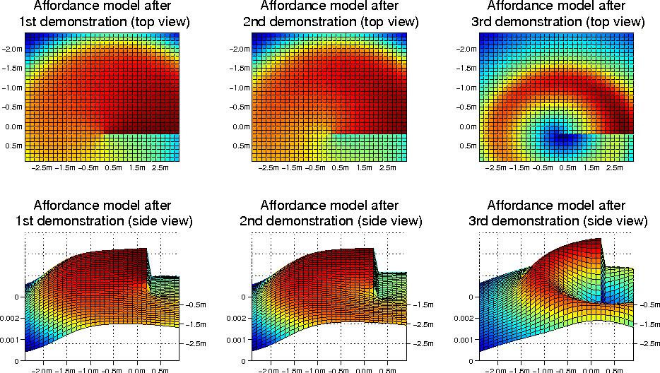 Figure 4 for STAM: A Framework for Spatio-Temporal Affordance Maps