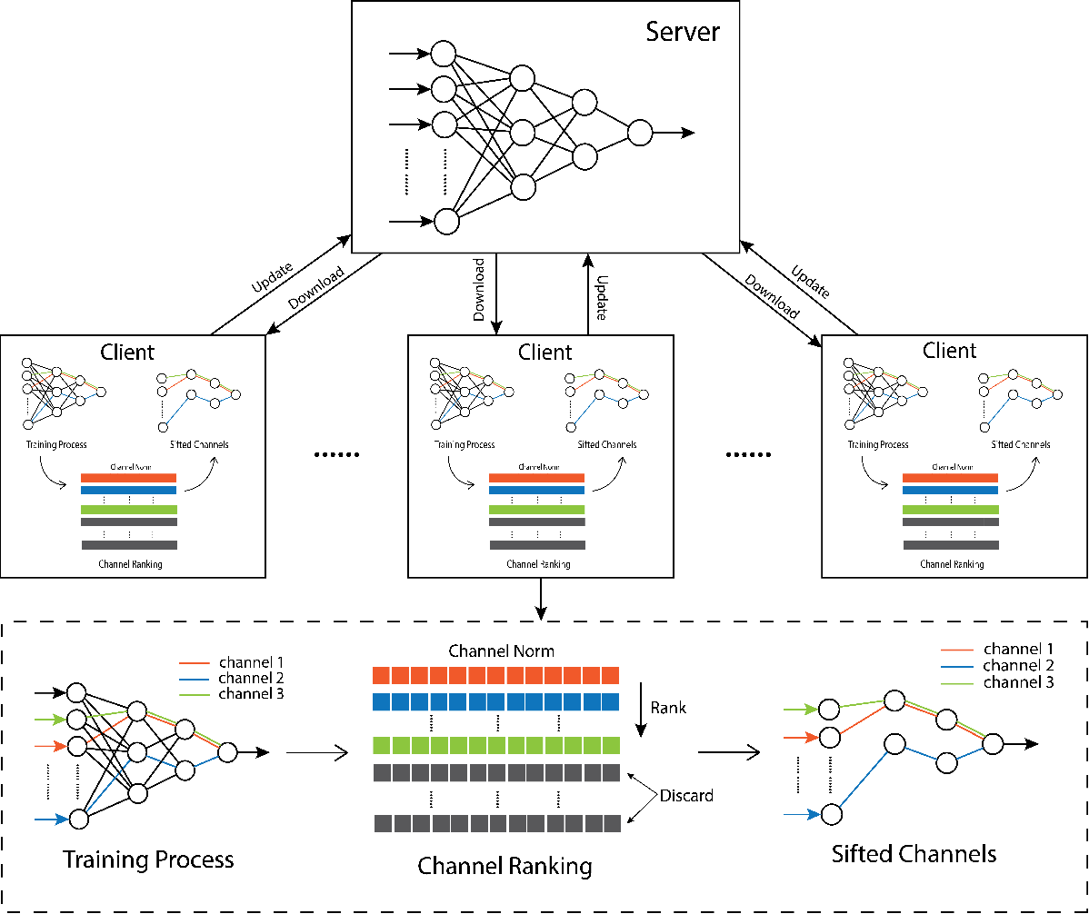 Figure 1 for Privacy Preserving Stochastic Channel-Based Federated Learning with Neural Network Pruning