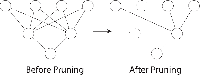 Figure 2 for Privacy Preserving Stochastic Channel-Based Federated Learning with Neural Network Pruning