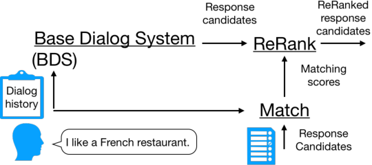 Figure 1 for Context-Aware Dialog Re-Ranking for Task-Oriented Dialog Systems