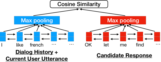 Figure 3 for Context-Aware Dialog Re-Ranking for Task-Oriented Dialog Systems