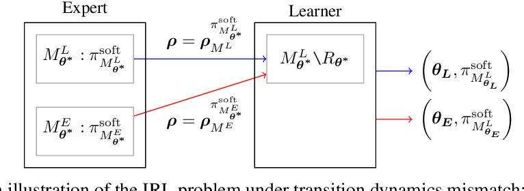 Figure 1 for Robust Inverse Reinforcement Learning under Transition Dynamics Mismatch