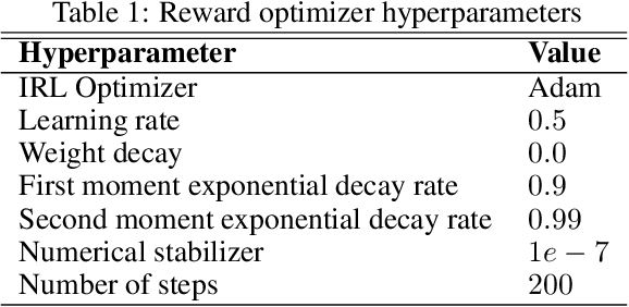 Figure 2 for Robust Inverse Reinforcement Learning under Transition Dynamics Mismatch