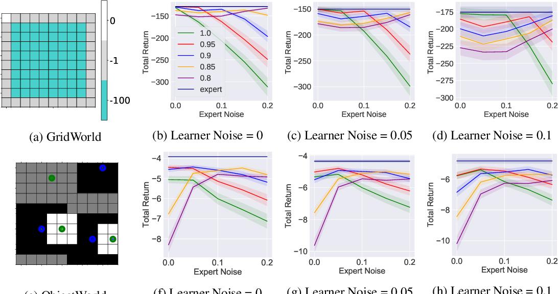 Figure 3 for Robust Inverse Reinforcement Learning under Transition Dynamics Mismatch