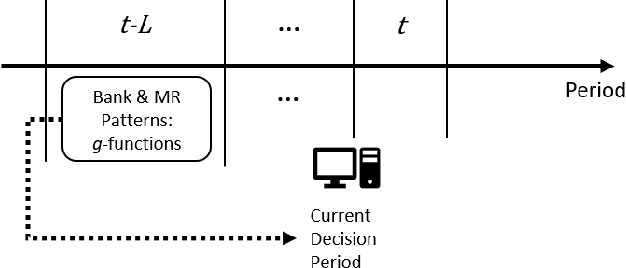 Figure 4 for Discriminative Data-driven Self-adaptive Fraud Control Decision System with Incomplete Information
