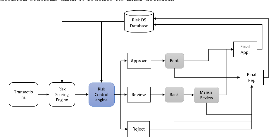 Figure 1 for Discriminative Data-driven Self-adaptive Fraud Control Decision System with Incomplete Information