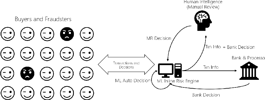 Figure 3 for Discriminative Data-driven Self-adaptive Fraud Control Decision System with Incomplete Information