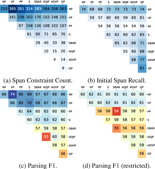 Figure 4 for Improved Latent Tree Induction with Distant Supervision via Span Constraints