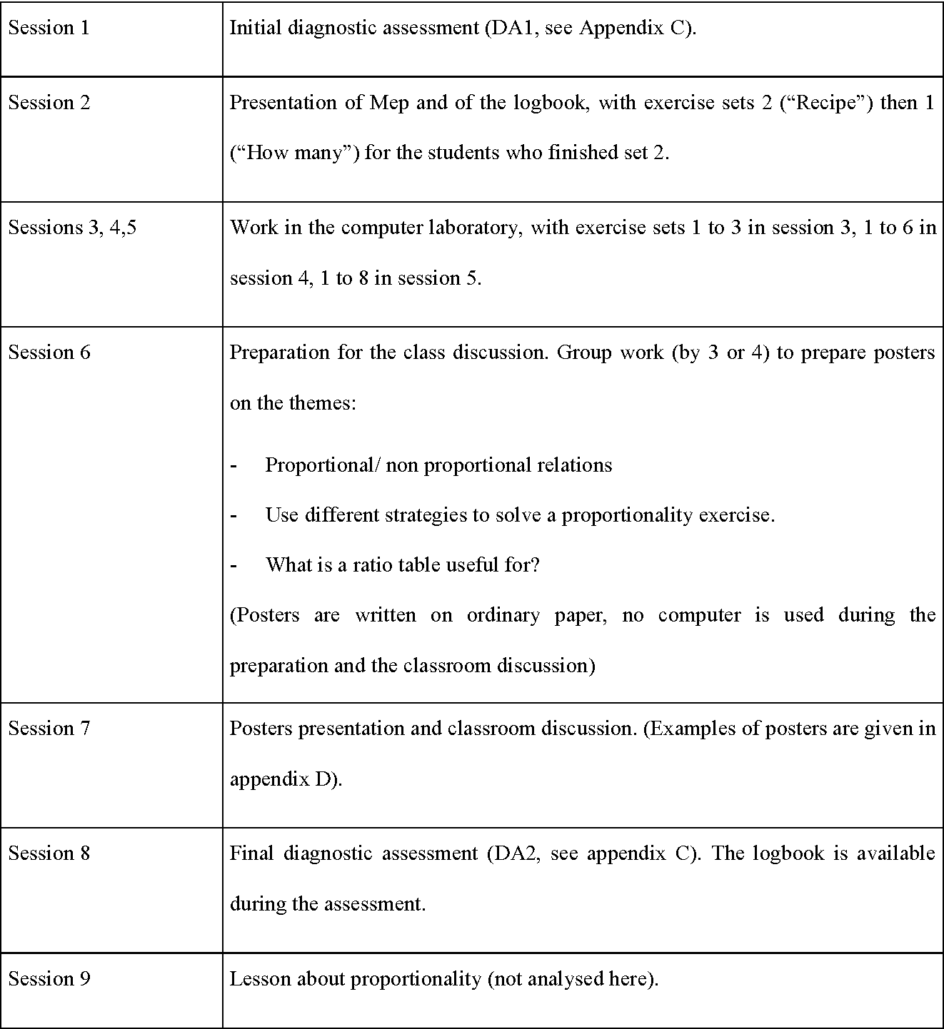 Table 1 from Learning Mathematics with E-Exercises: A Case