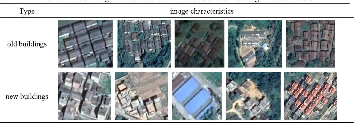 Figure 2 for A Histogram Thresholding Improvement to Mask R-CNN for Scalable Segmentation of New and Old Rural Buildings