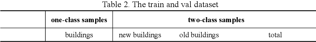 Figure 4 for A Histogram Thresholding Improvement to Mask R-CNN for Scalable Segmentation of New and Old Rural Buildings