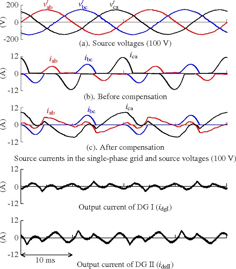 Harmonic circulation method with single-phase distributed generation ...