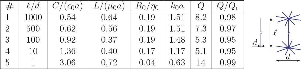 Summation rules for the antenna input impedance - Semantic